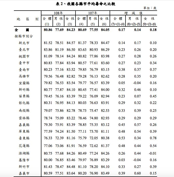 ▲根據內政部「108年簡易生命表」,全台各縣市平均壽命之比較。(圖/內政部提供)