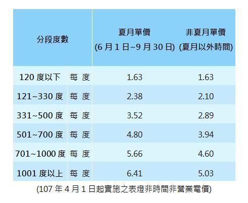 ▲網友拿出台電計價級距表解釋夏季電費爆貴原因。(圖/翻攝台電官網)