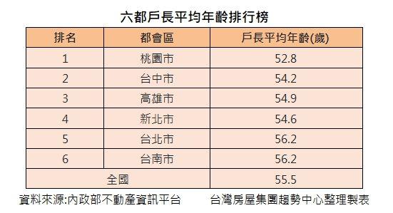 ▲六都戶長平均年齡排行榜。(圖/台灣房屋提供)