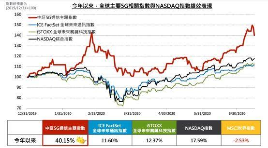 ▲以市場規模及技術發展等層面觀察,目前5G產業發展的重心是在中國,尤其中國5G通信主題指數最直接受惠中國5G大爆發行情。(資料來源:Bloomberg,復華投信整理,資料日期:2020/1/1~2020/7/15)