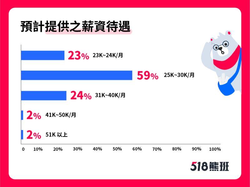 ▲6成雇主提供25至30K高於基本工資的薪水,僅有2成雇主所開出的薪水高於30K。(圖/人力銀行提供)