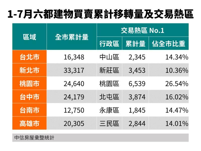▲1-7月六都建物買賣累計移轉量及交易熱區。(圖/中信房屋提供)
