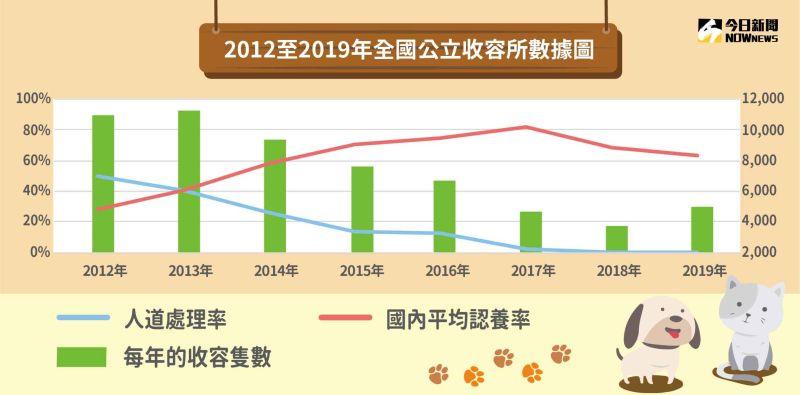 ▲每年的流浪動物收容隻數不斷減少,不代表流浪貓狗數正在下降,而是收容早已無法負擔。(製表/NOWnews製圖中心,資料來源:農委會)