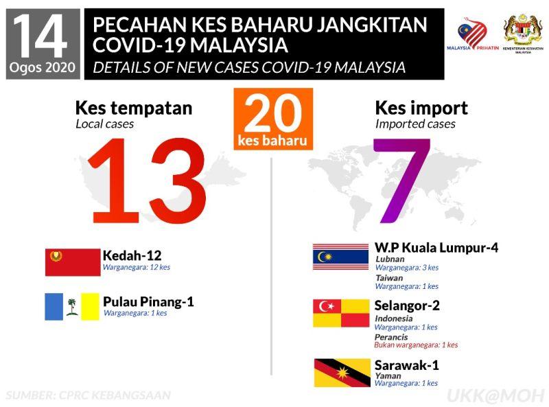 ▲(圖/翻攝自馬來西亞衛生部門臉書)