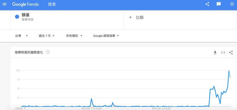 ▲鵝蛋的搜尋熱度在昨晚瞬間飆高。(圖/翻攝自Googel