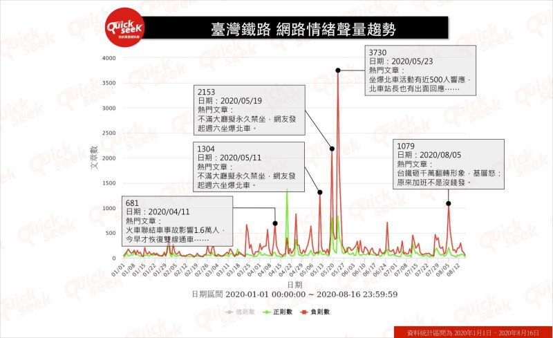 ▲臺灣鐵路 網路情緒聲量趨勢(圖/QuickseeK提供)