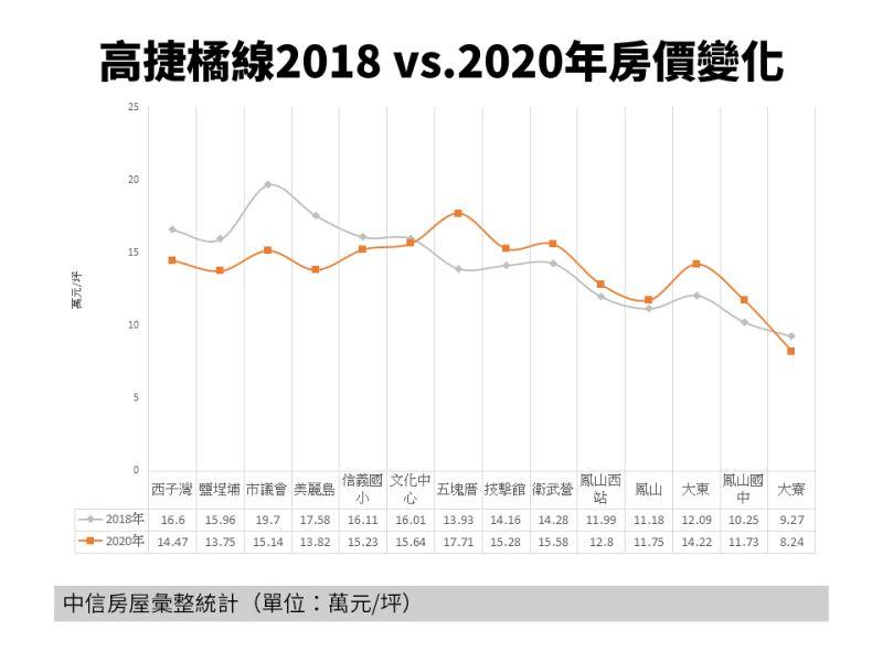 ▲高雄捷運橘線2018與2020年房價變化。(圖/中信房屋提供)