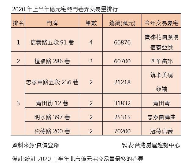 ▲2020年上半年億元宅熱門巷弄交易量排行。(圖/台灣房屋提供)