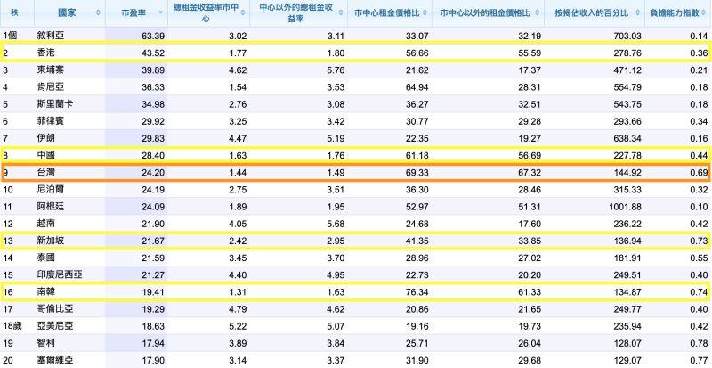 ▲全球數據庫《Numbeo》公布2020年的全球年中房價所得比排名。(圖/翻攝自《Numbeo》)