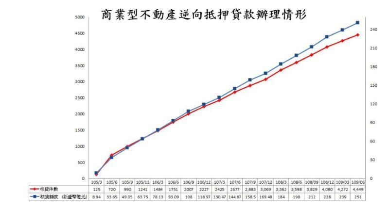 ▲截至2020年6月底,國內銀行辦理以房養老核貸件數有4449件、核貸額度251億元,均較去年同期成長23.6%、26.9%。(圖/金管會提供)