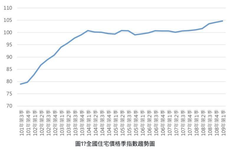 ▲全國住宅價格季指數趨勢圖。(圖/翻攝自內政部不動產資訊平台網站)