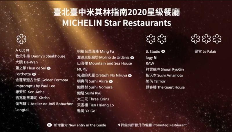 影/台北台中米其林指南放榜 完整名單看這裡