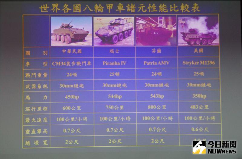 ▲世界各國8輪甲車性能比較表。(圖/記者呂炯昌攝.2020.08.25)