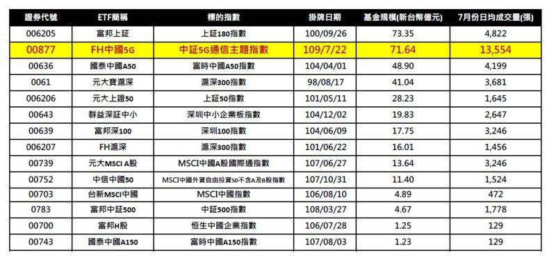 ▲陸股ETF成交量及規模統計。(圖/復華投信)