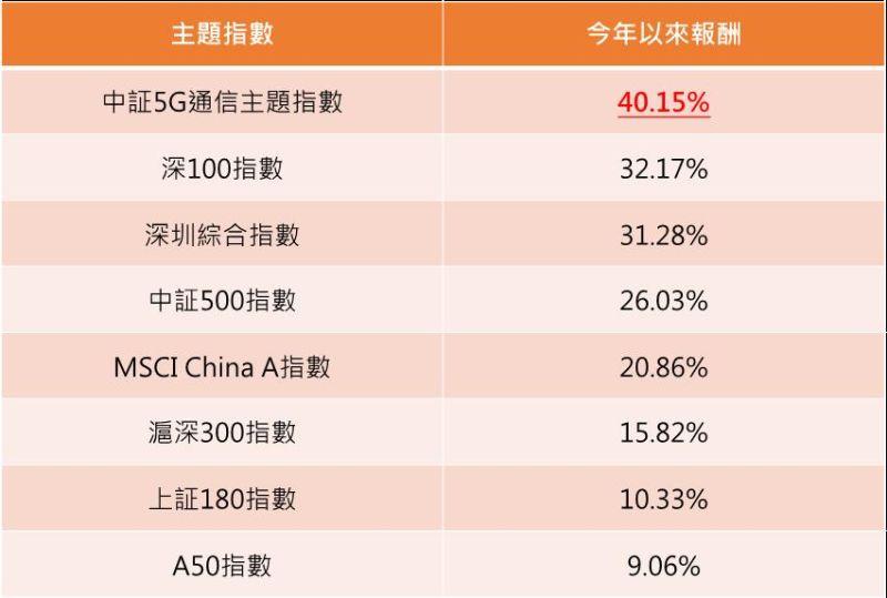 ▲陸股主題指數今年以來報酬。(資料來源:復華投信,NOWnews整理)