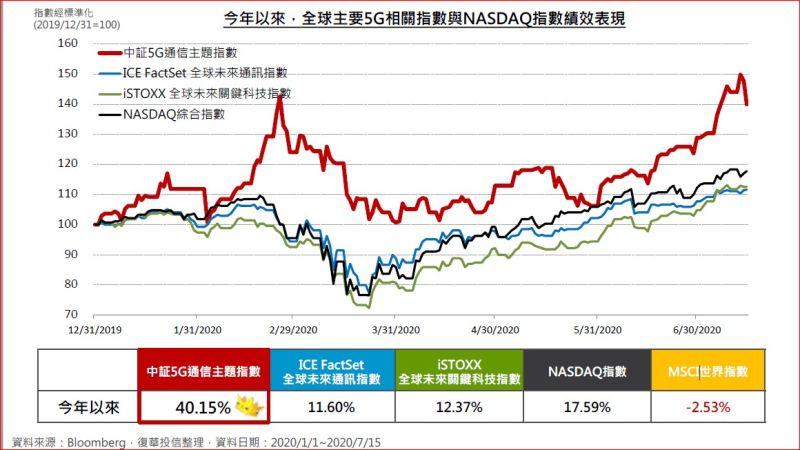 ▲資料來源:Bloomberg,復華投信整理,資料日期:2020/1/1~7/15