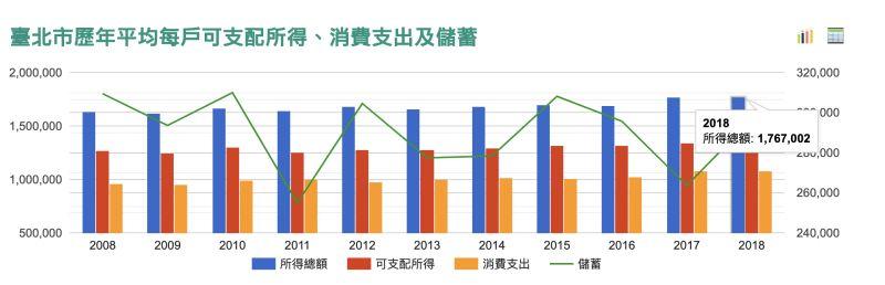 ▲臺北市108每戶可支配所得為1,767,002元。(圖/翻攝自《國家發展委員會》網站)