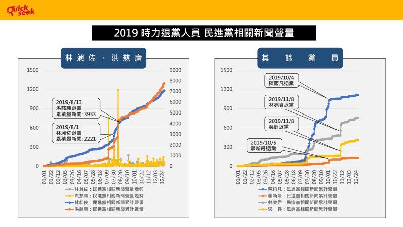 ▲TPOC台灣議題研究中心28日透過QuickseeK快析輿情資料庫,指出黃捷在退黨前1個月,與民進黨相關的聲量占自身整體的26%,其他退黨成員狀況也相似。(圖/TPOC提供)