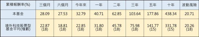 ▲資料來源:理柏資訊,以美元A股累積型股份為準,報酬率為原幣計價至2020/7/31,波動風險為過去三年原幣計價月報酬率的標準差(年化)。基金過去績效不代表未來績效之保證。