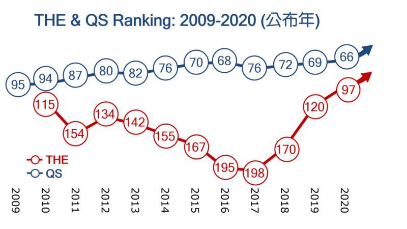 ▲台大年來的國際排名持續升高,已成為QS、THE雙百大。(圖/