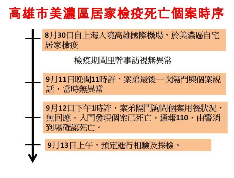 ▲ 高雄市美濃區居家檢疫死亡個案時序圖。(圖/高市衛生局提供 , 2020.09.13)