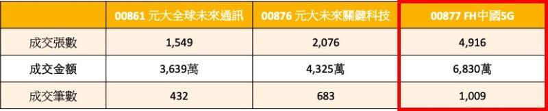 ▲資料來源:台灣股市資訊網,資料日期2020/9/15。(圖/NOWnews製表)