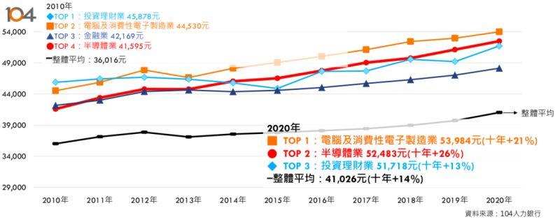 ▲台灣產業月薪趨勢圖。半導體產業近近10年來增加26%。(圖/104人力銀行提供)