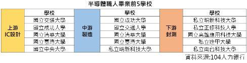 ▲半導體上中下游前5大學校。(圖/104人力銀行提供)