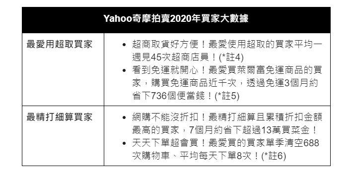▲Yahoo奇摩拍賣2020年買家大數據。(圖/Yahoo奇摩拍賣提供)