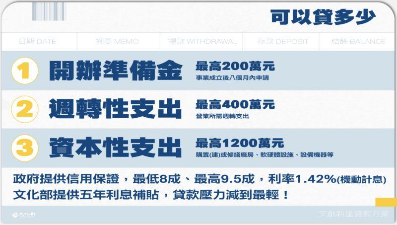 ▲青創貸款的種類包含提供創業8個月以內申請的「開辦準備金」。(圖/文化部提供)