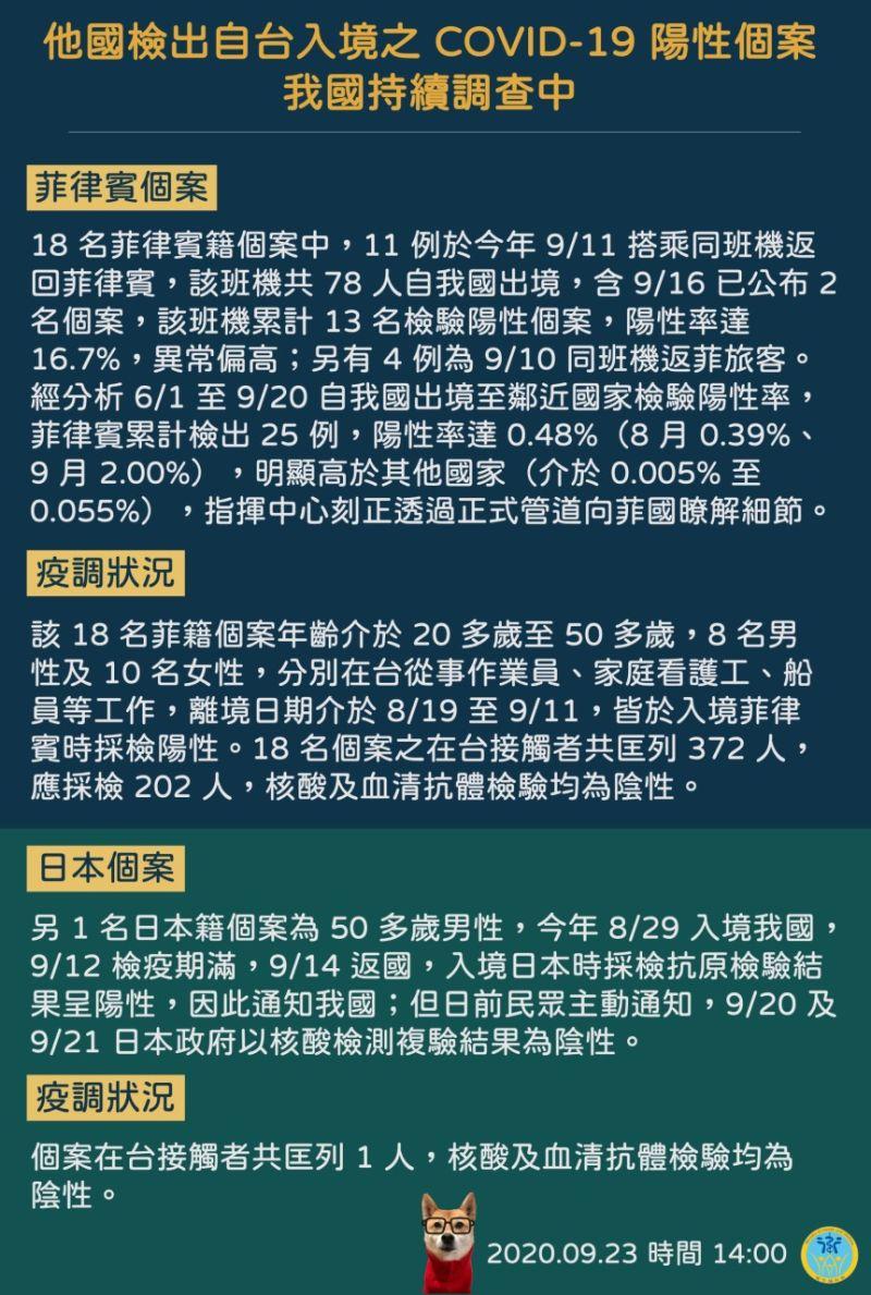 ▲中央流行疫情指揮中心昨(23)日公布,近日他國檢出自台入境之COVID-19陽性個案,包括18名菲律賓籍、1名日本籍返國確診個案。(圖/指揮中心)