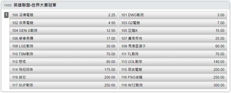 ▲台灣運彩英雄聯盟-世界大賽冠軍。(圖/台灣運彩提供)