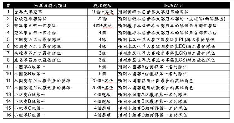▲台灣運彩英雄聯盟-世界大賽特別項目。(圖/台灣運彩提供)