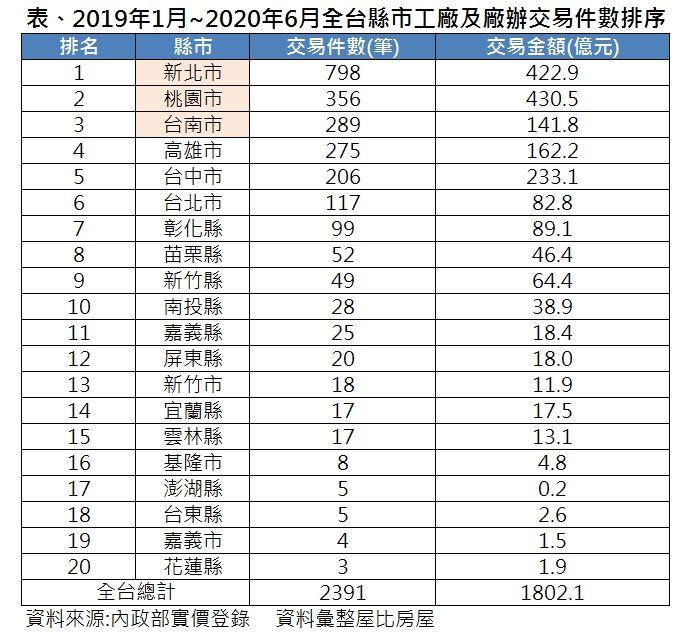 ▲2019年1月~2020年6月全台縣市工廠及廠辦交易件數排序。(圖/屋比房屋提供)