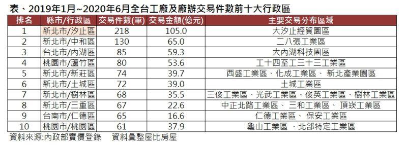 ▲2019年1月~2020年6月全台工廠及廠辦交易件數前十大行政區。(圖/屋比房屋提供)