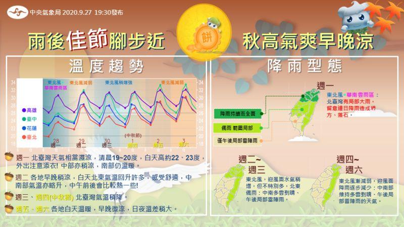 北台灣雨不停!中秋節會被影響?一圖秒解下週天氣時間軸