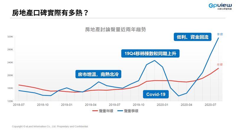 ▲房市近2年網路討論量統計表。(圖/業者提供)