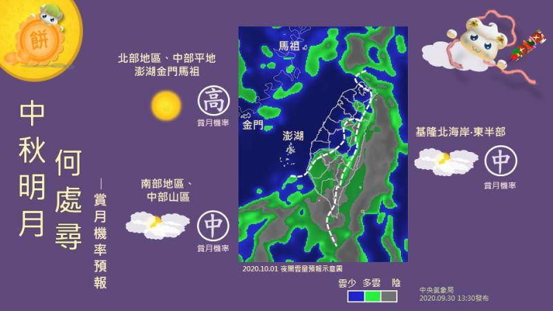 ▲中央氣象局指出,雖然1日天氣受到東北風影響,但水氣減少大減,各地天氣穩定,看到月亮的機率高,只是迎風面的基隆北海岸及東半部局部地區雲量稍多。(圖/中央氣象局提供)