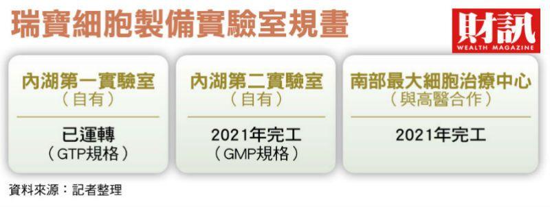 ▲規格升至GMP等級。(圖/財訊雙週刊)
