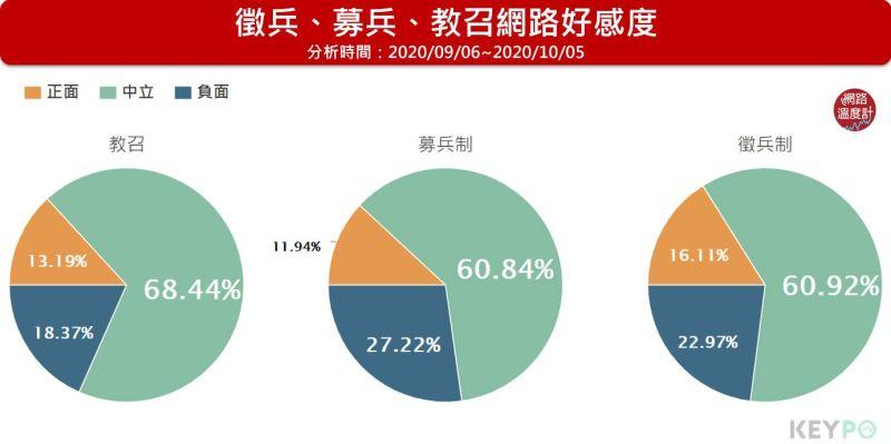 ▲募兵制的網路好感度最低僅11.94%,教召其次13.19%,徵兵制的網路好感度16.11%最高。(圖/網路溫度計提供)
