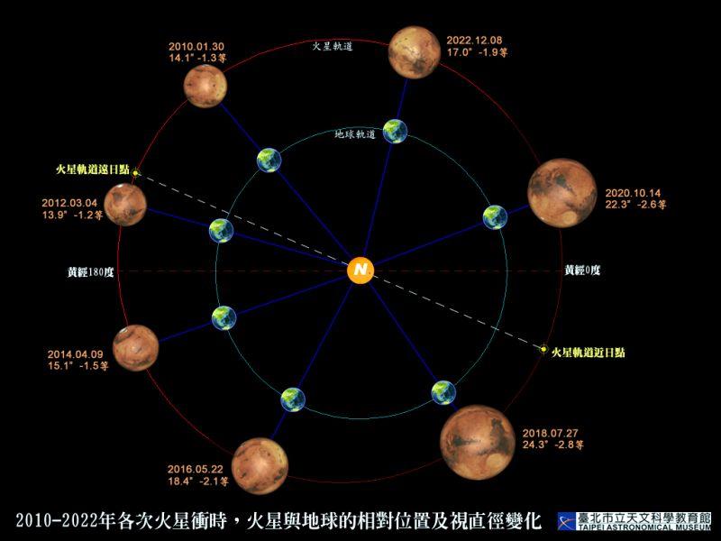 今晚抬頭看星空!最大最亮<b>火星</b>衝就在今晚 錯過再等15年