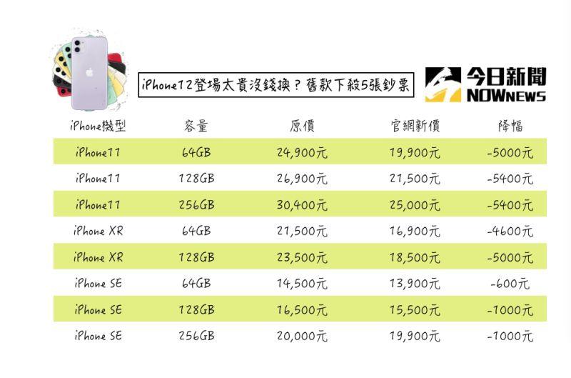 ▲iPhone12推出之後,官方立刻宣布iPhone11、iPhoneXR、iPhoneSE系列機降價。(圖/NOWnews製圖)