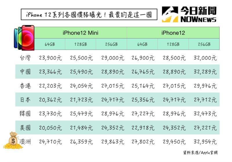 iPhone 12登場!全系列「各國售價」曝 台灣排名網驚呆