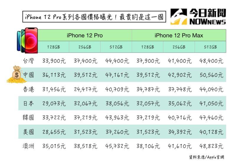 ▲iPhone12