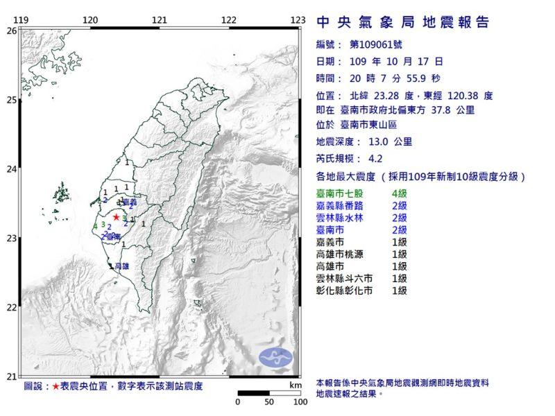 台南地牛翻身!晚間8點7分規模4.2地震 最大震度達4級