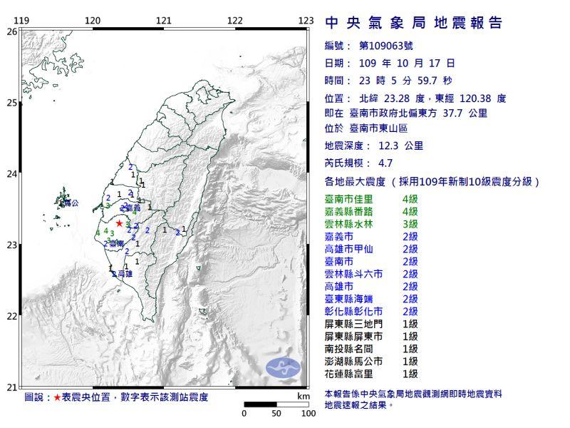 ▲23時05分又發生規模4.7地震,位置在臺南市政府北偏東方