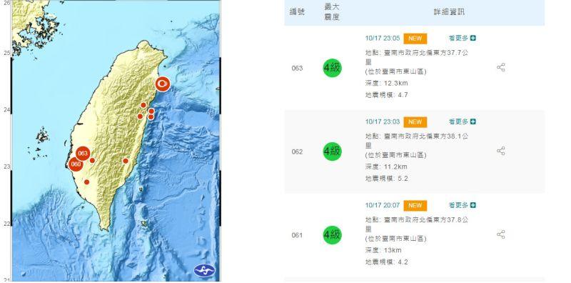 台南一晚瘋狂地震!在地人聯想「恐怖巧合」 網友全發毛