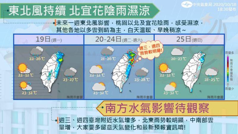 ▲東北風持續影響,北北基宜本週天氣仍然潮濕。(圖/氣象局提供)
