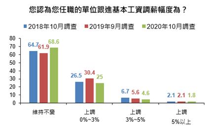 ▲根據最新公布的調查結果顯示,在基本工資調整後,近7成民眾認為明年自己的薪水不會跟著調整。(圖/國泰金提供)