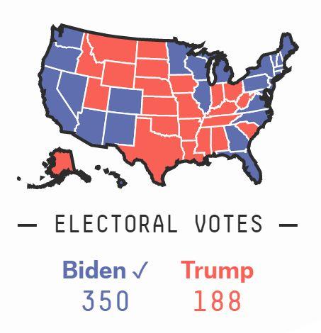 ▲沈富雄預測,川普將可能獲得188張選舉人票,拜登則可獲得350張。(圖/翻攝自沈富雄臉書)